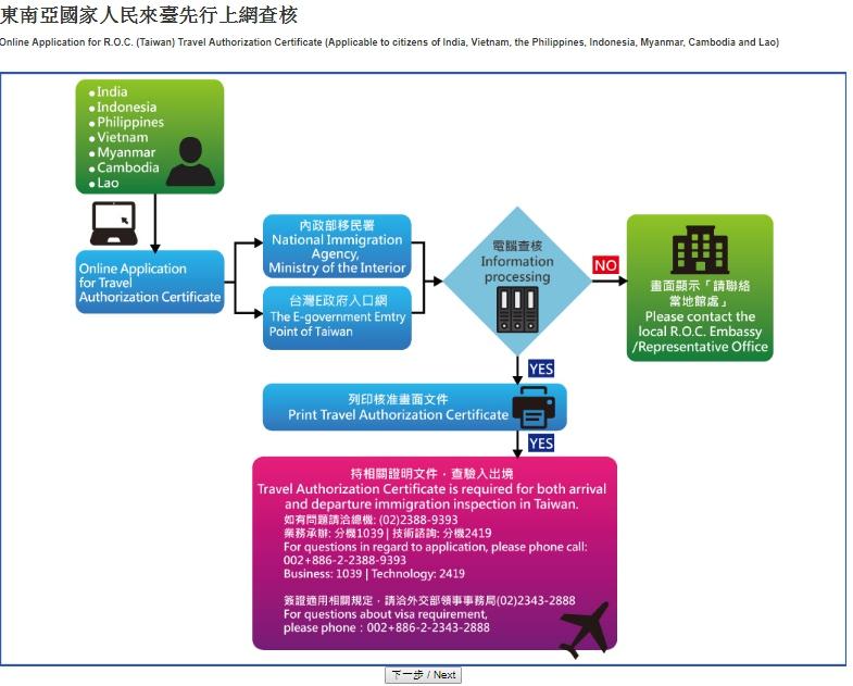Quy trình đăng ký xét duyệt online visa Đài Loan miễn phí