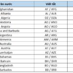 danh sách tên viết tắt các nước trên thế giới bằng tiếng anh