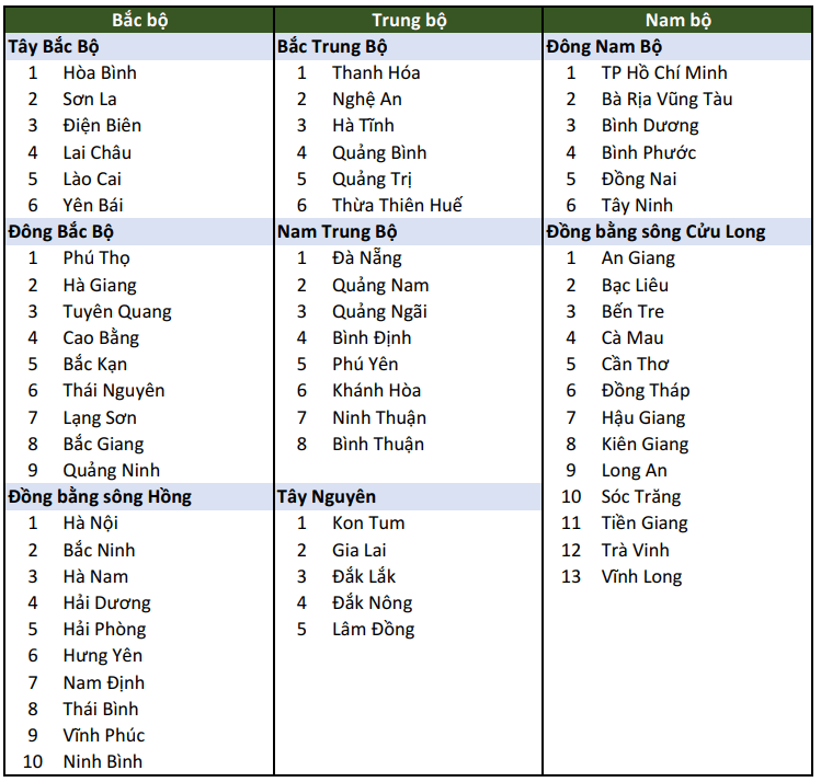 danh sách 63 tỉnh thành việt nam phân theo vùng miền