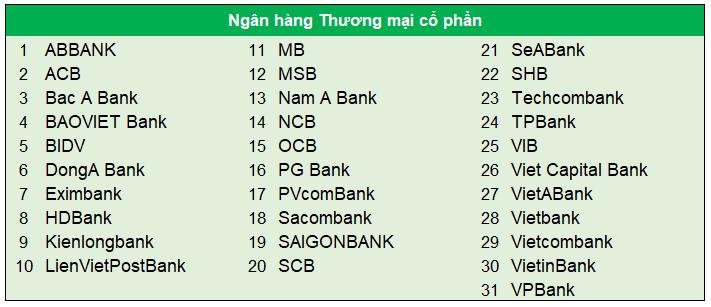 danh sách các ngân hàng thương mại cổ phần tại việt nam