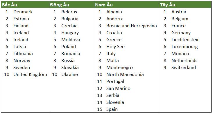 danh sách các nước châu âu