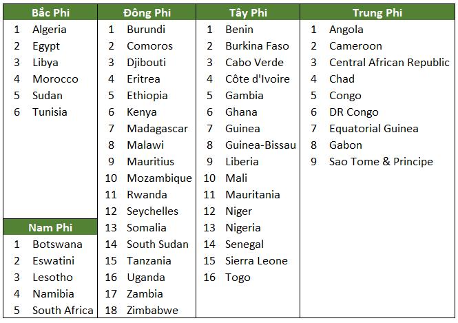 danh sách các nước châu phi