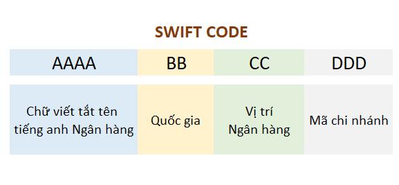 danh sách swift code các ngân hàng tại việt nam