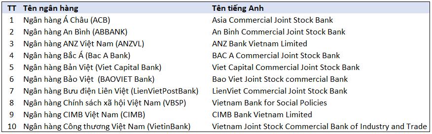 Tên tiếng Anh tất cả Ngân hàng tại Việt Nam