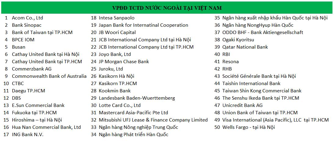 danh sách văn phòng đại diện của các tổ chức tín dụng nước ngoài tại việt nam